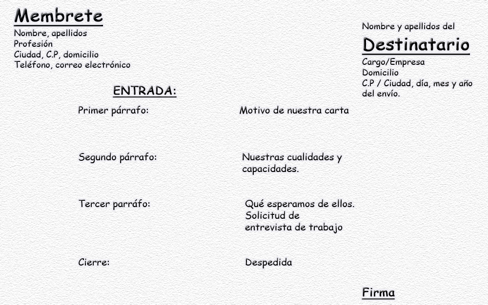 Claves para elaborar una carta de presentación | Orientadores Palencia